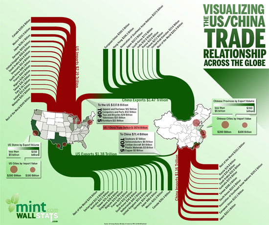 Visualizing the US and China Trade Relations