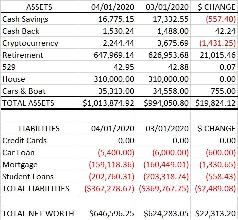 Net Worth: 2020.04.01 vs 2020.03.01