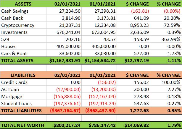 2021.02 vs 2021.01