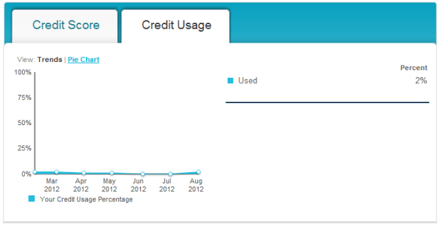 Keeping your credit utilization low will keep your credit score high