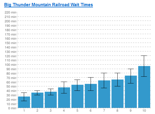 Graph of potential wait times with variance!
