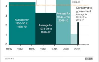 Is the NHS underfunded?