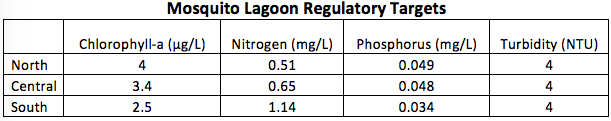 2020-mosquito-lagoon-regulatory-targets