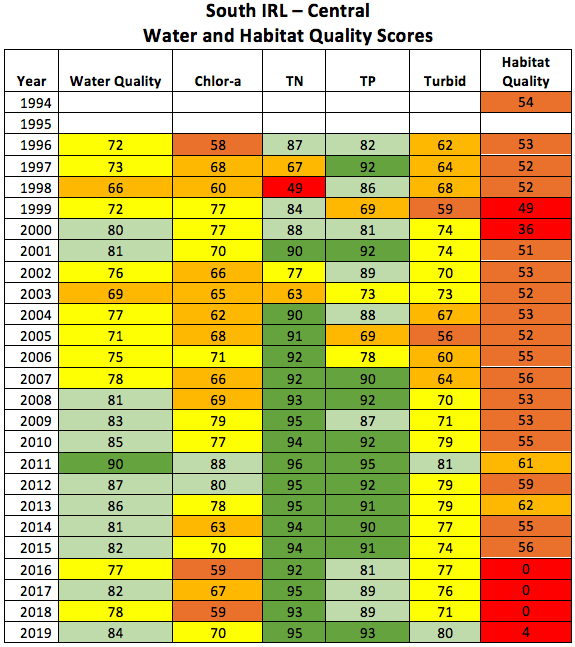 2020-south-irl-central-water-and-habitat-quality-scores