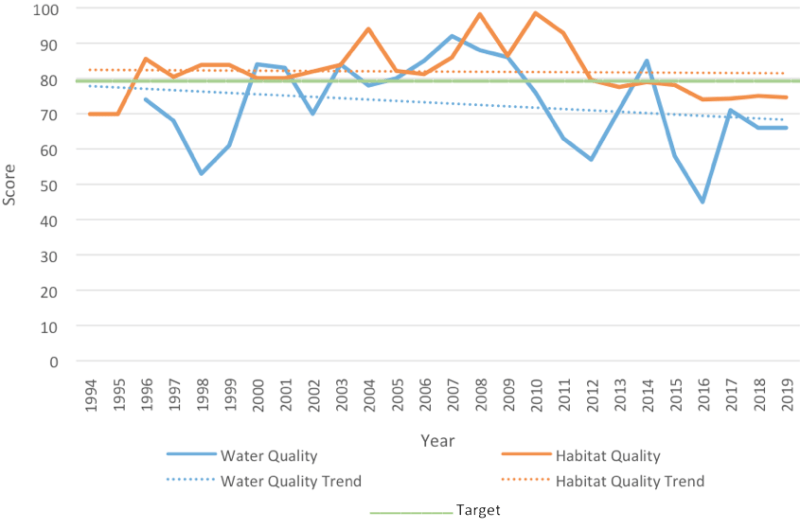 2020-south-mosquito-lagoon-water-and-habitat-quality