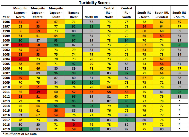 Turbidity Index Scores