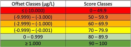 Calculating Water Quality Offset Classes