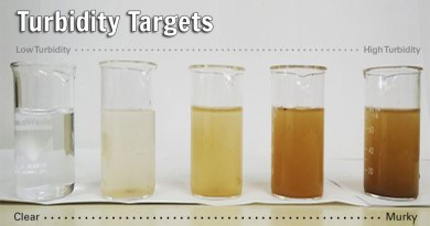Turbidity Targets