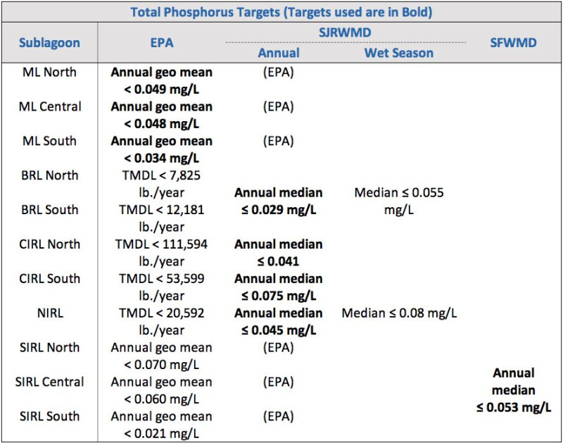 Total Phosphorus Targets