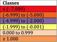 Turbidity offsets classes