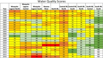 Water Quality Index Scores