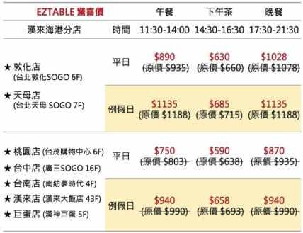 EZTABLE-漢來海港餐廳(實際價格以網站顯示為準),先抽EZTABLE紅包,透過抽紅包,最高可獲得150元,並且是可以全額折抵用餐費用的喔。harbour-and-shinyeh-buffet