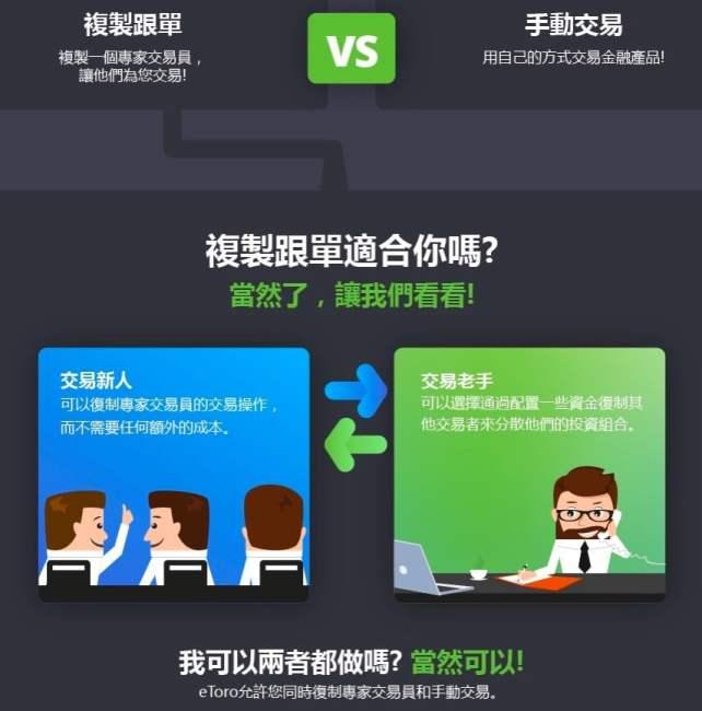 eToro 跟單機制(Copy trading)