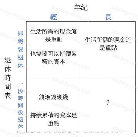 資產 怎麼配-個人投資心路歷程(3)