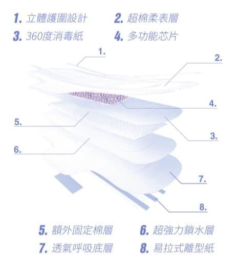 衛生棉 easyday 伊蝶衛生棉 八層多功能結構設計