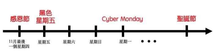 Cyber Monday 來了,美國的感恩節,接著黑色星期五、Cyber Monday,然後一路爽買到聖誕節了