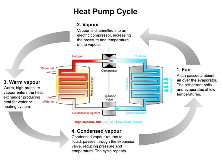 Heat Pump Cycle