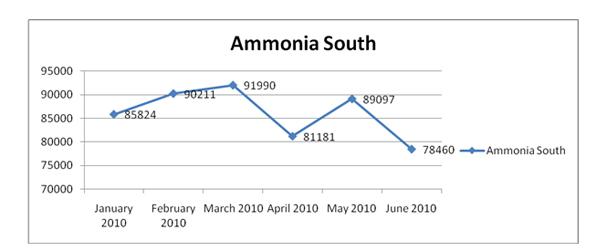 Ammonia South