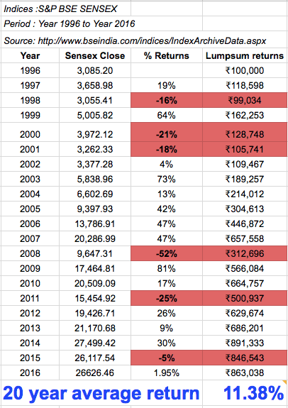 20-year Sensex Returns.png