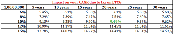 Impact on your CAGR due to tax on LTCG. source - personalfinanceplan.in