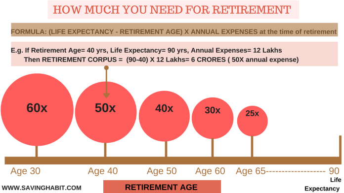 How much a need to retire early in India