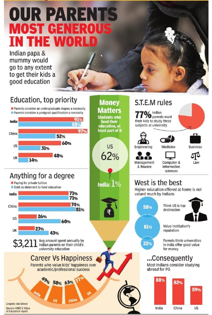 Money Indian parents willing to pay for Study Abroad