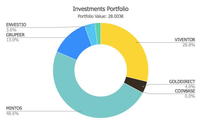 Savings4Freedom 2018 Portfolio