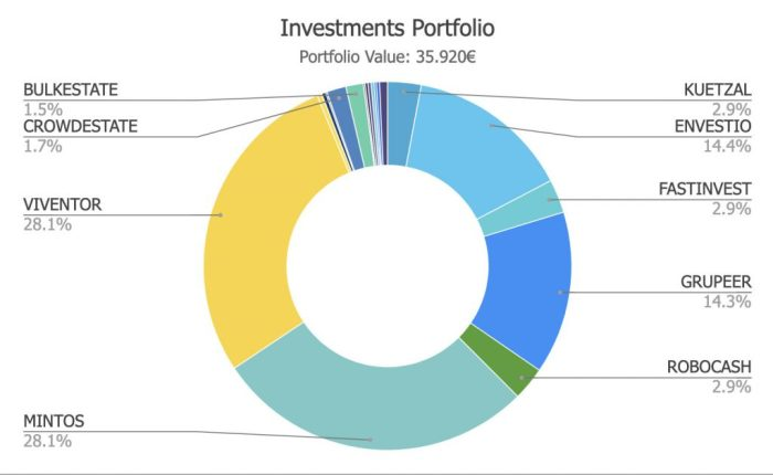 S4F Portfolio @ Savings4Freedom