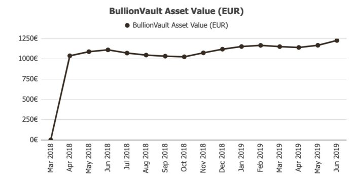 BullionVault Gold Returns @ Savings4Freedom