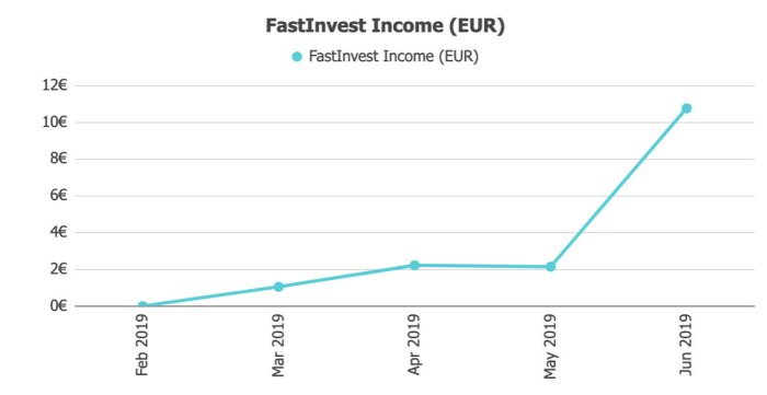 FastInveest Returns @ Savings4Freedom