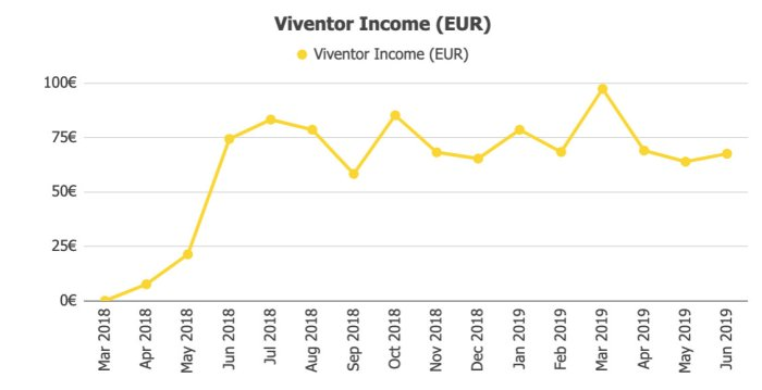 Viventor Returns @ Savings4Freedom