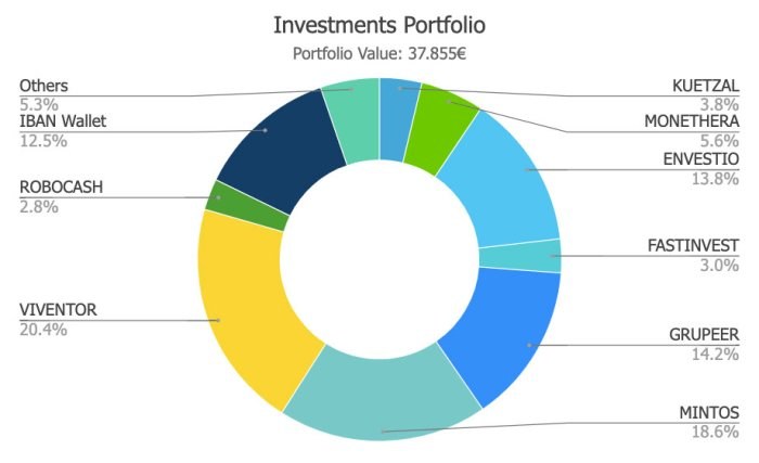 S4F Portfolio Jul19 @ Savings4Freedom