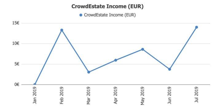 Crowdestate Income @ Savings4Freedom