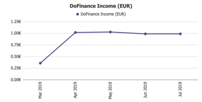 DoFinance Income @ Savings4Freedom