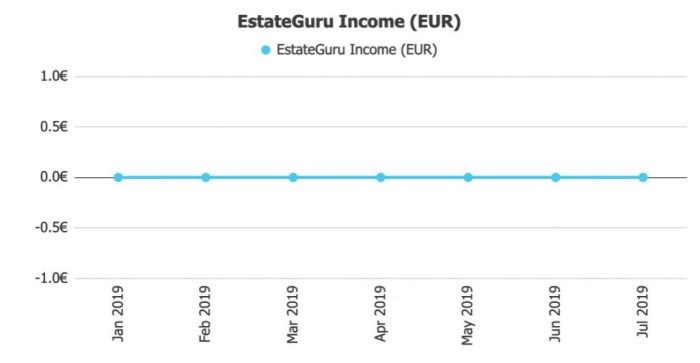 EstateGuru Income @ Savings4Freedom