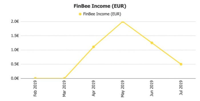 FinBee Income @ Savings4Freedom
