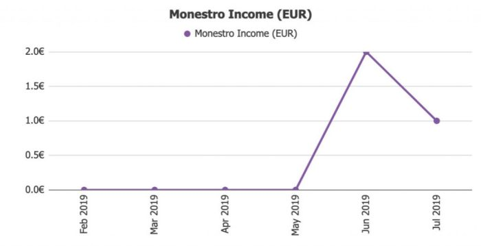 Monestro Income @ Savings4Freedom