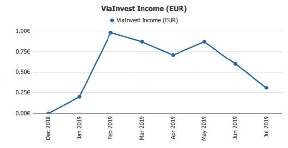 ViaInvest Income @ Savings4Freedom