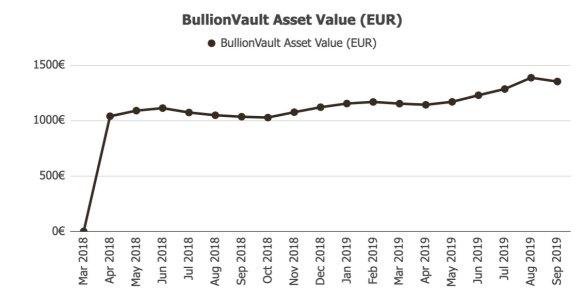 BullionVault Returns @ Savings4Freedom
