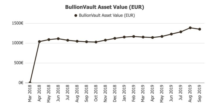 BullionVault Returns @ Savings4Freedom