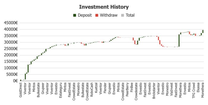 Investments History @ Savings4Freedom