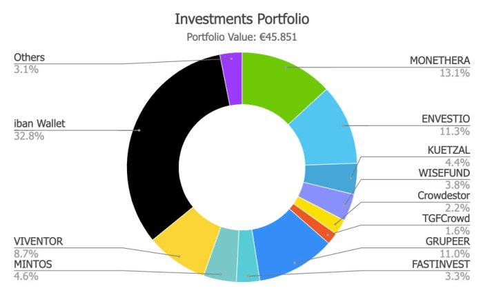 Savings4Freedom Portfolio September 2019