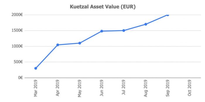 Kuetzal Asset Value @ Savings4Freedom
