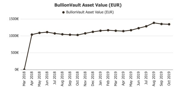 BullionVault Returns and Assets Value @ Savings4Freedom