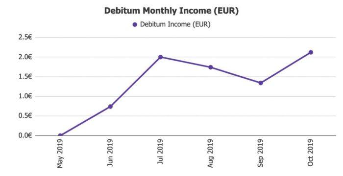 Debitum Network Returns @ Savings4Freedom