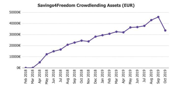 Savings4Freedom Crowdlending Assets Value