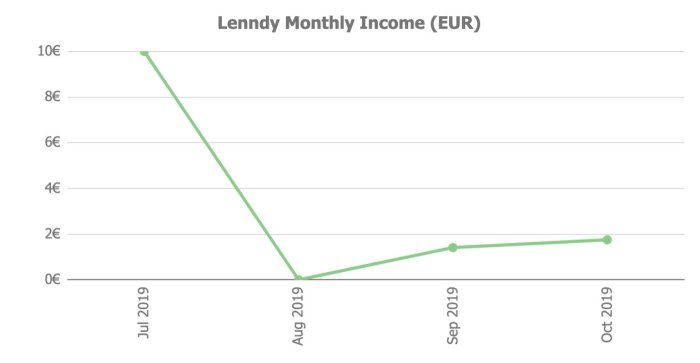 Lenndy Income @ Savings4Freedom