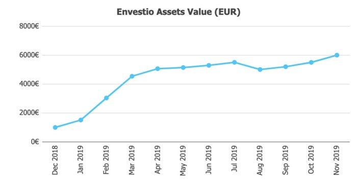 Envestio Assets @ Savings4Freedom