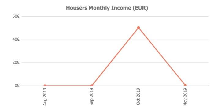 Housers Returns @ Savings4Freedom
