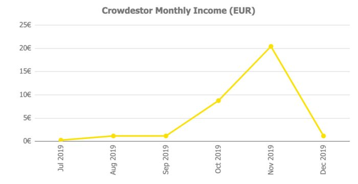Crowdestor Returns @ Savings4Freedom